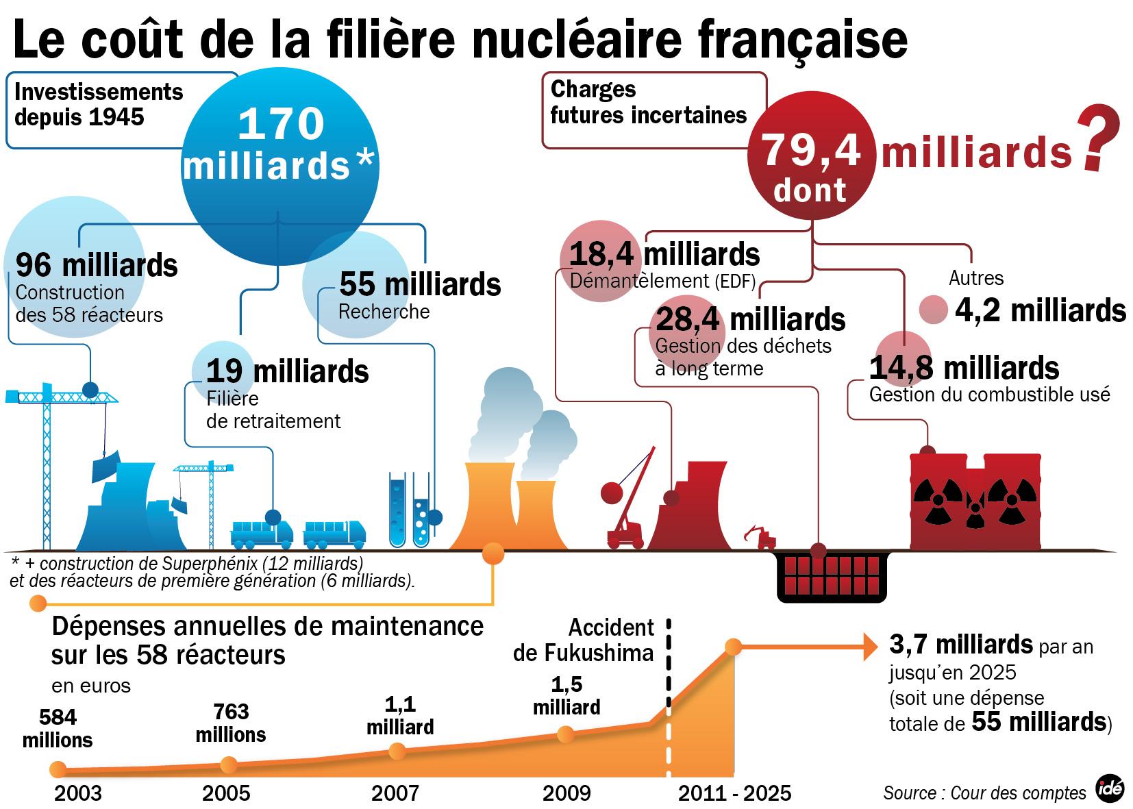 energie - Le nucléaire ne semble plus être l'énergie bon marché que l'on nous avait présenté Schema-cour-des-comptenuc