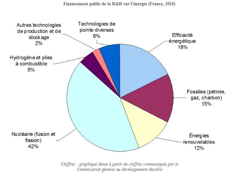 autres énergies renouvelables