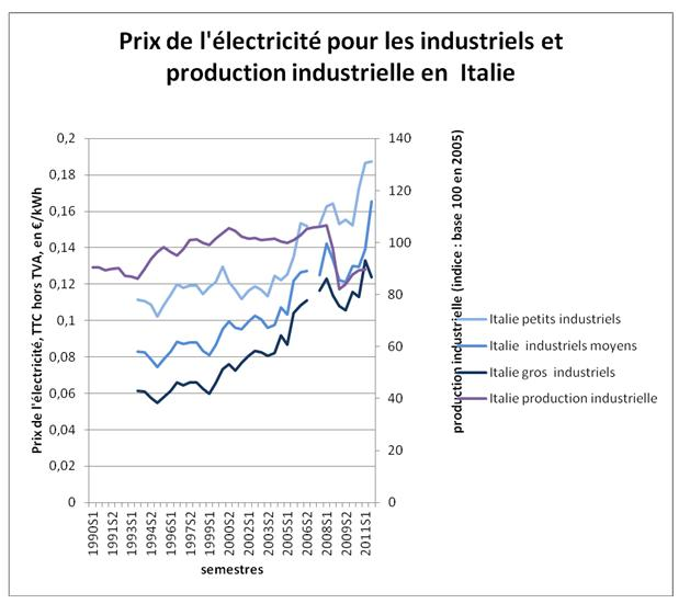 Prix de l'électricité et industrie | Site de la Commission ...